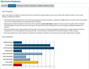 http://joboutlook.gov.au/occupation.aspx?search=keyword&tab=prospects&cluster=&code=2334